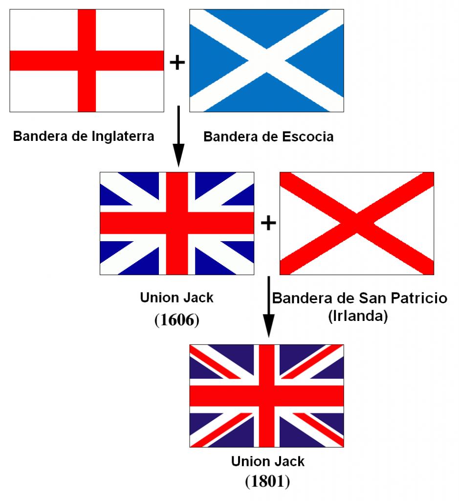 Banderas_de_la_Union_Jack