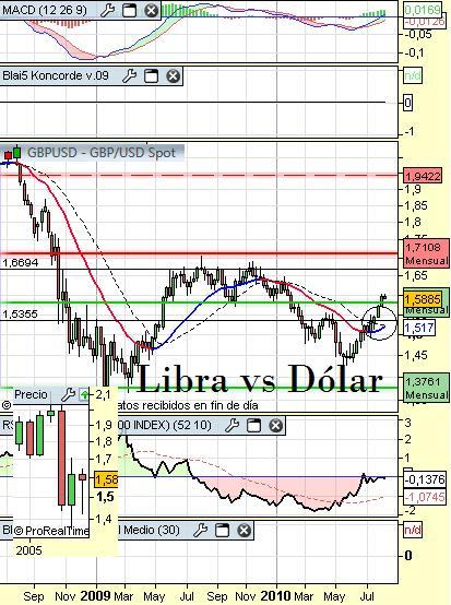 libra vs dolar